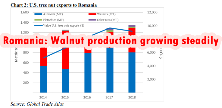 Romania: Walnut production growing steadily